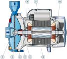 Čerpadlo CP132 třífázové čerpadlo Pedrollo