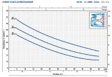 výkon čerpadel JSW 1