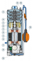 Ponorná 3 fázová čerpadla UP 4/4 Pedrollo