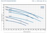 Nerezová jednostupňová odstředivá čerpadla CPm 100-ST6 Pedrollo