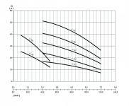 Odstředivé čerpadlo Nocchi DHR 4-20 M
